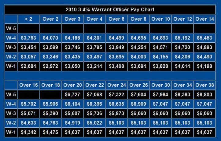 2010 US Military Warrant Officer Pay Chart