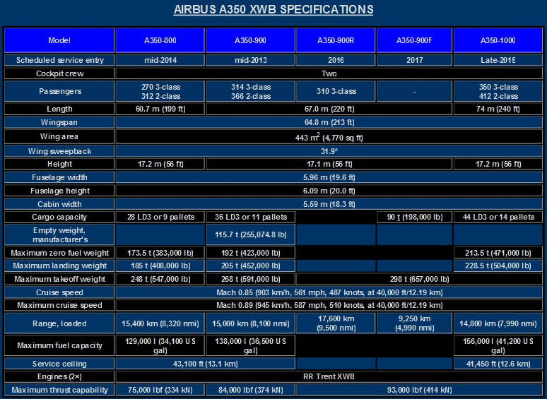 The Airbus A350 XWB Specifications Chart - All A350 Models