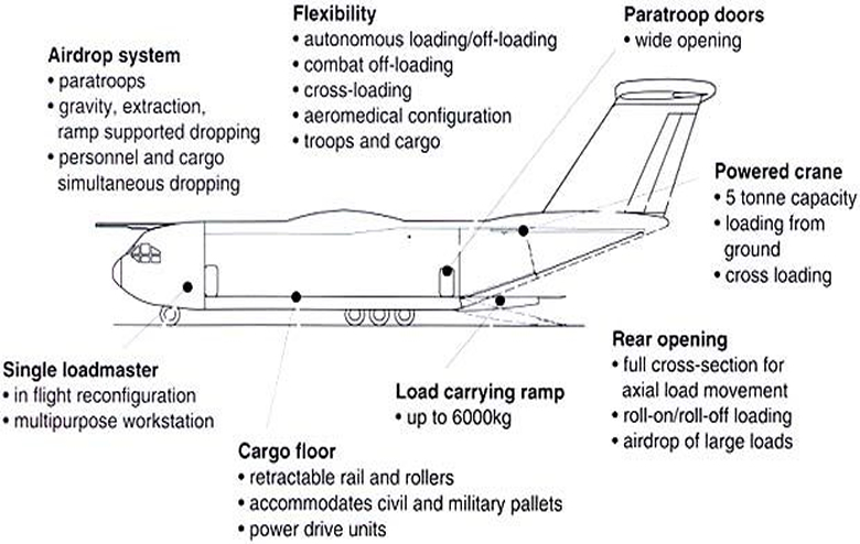 A400M Simple Schematic Cross section of the aircraft