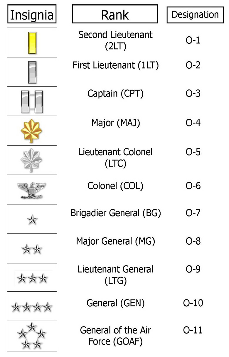 MILITARY OFFICERS O-1 thur O-10 Insignia
