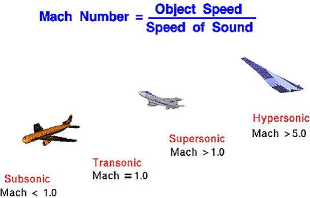 mach speed - subsonic - transonic - supersonic - hypersonic