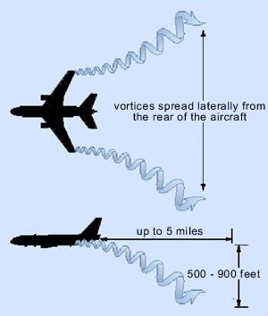 aircraft vortices turbulance chart picture