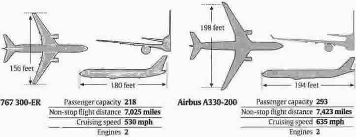 boeing 767 airbus a330 comparison graphic