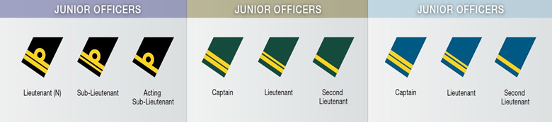 canadian junior officers chart