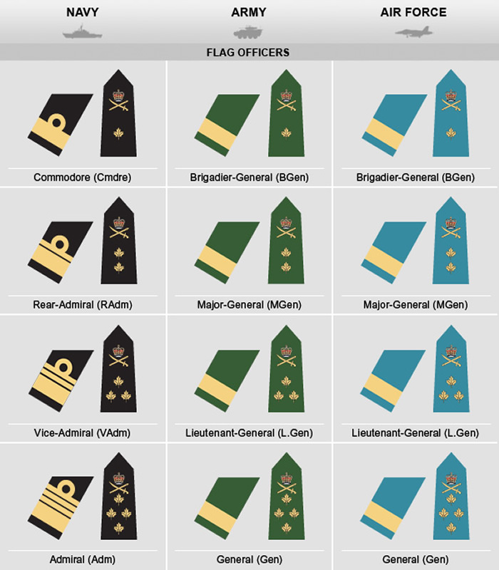 canadian military flag officers chart